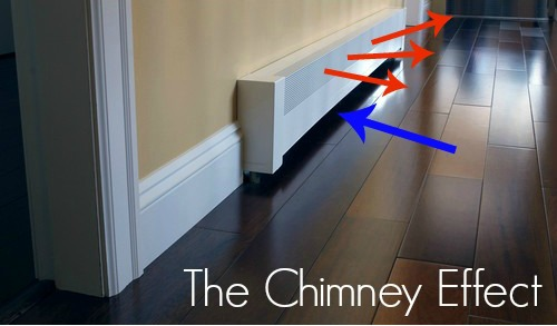 chimney effect baseboard radiator cover